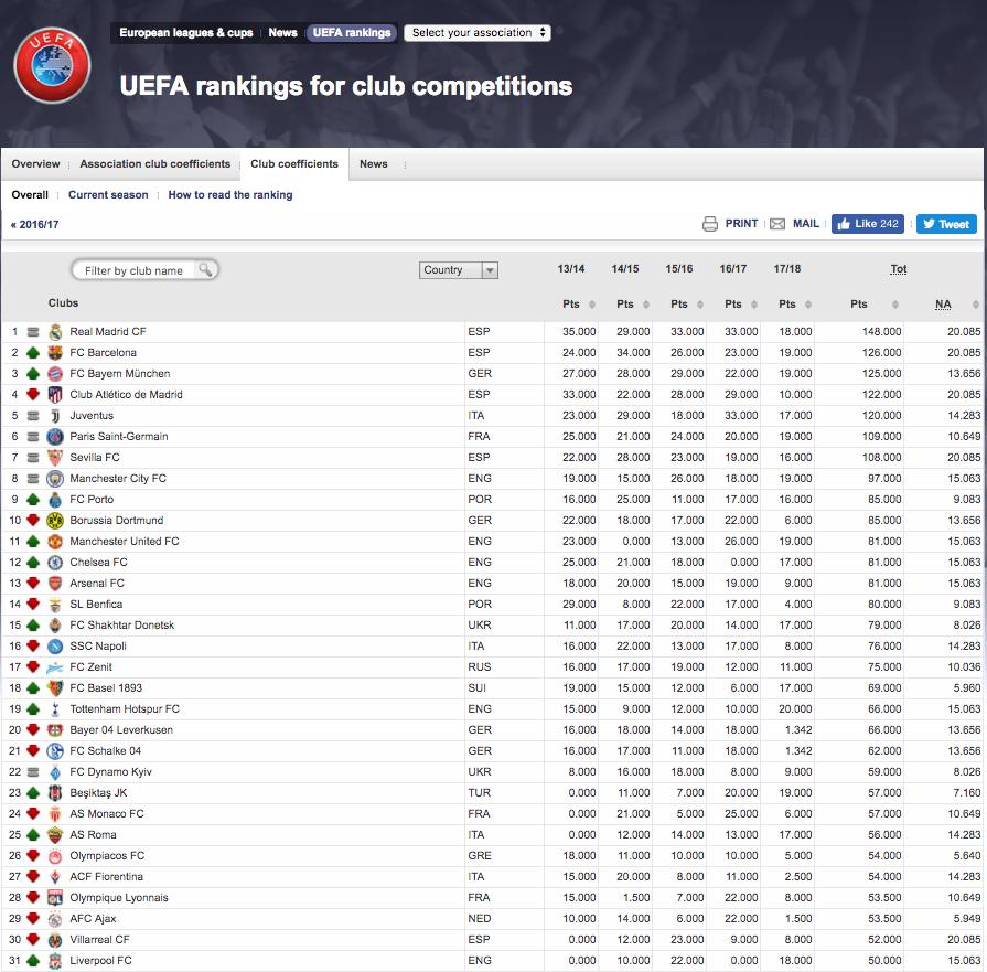 Uefa Club Ranking